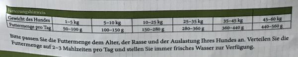 Bellfor Fütterungsempfehlung